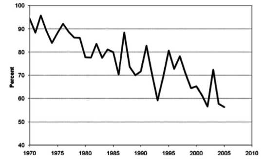 Нет никаких доказательств того, что смертная казнь является сдерживающим фактором в борьбе с преступностью