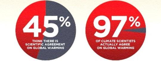 Från konspirationsteorier till sanning och klimatförnekande (grafik från TheConsensusProject.com)
