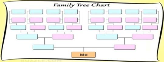 Ditt problem har sina rötter i ditt släktträd