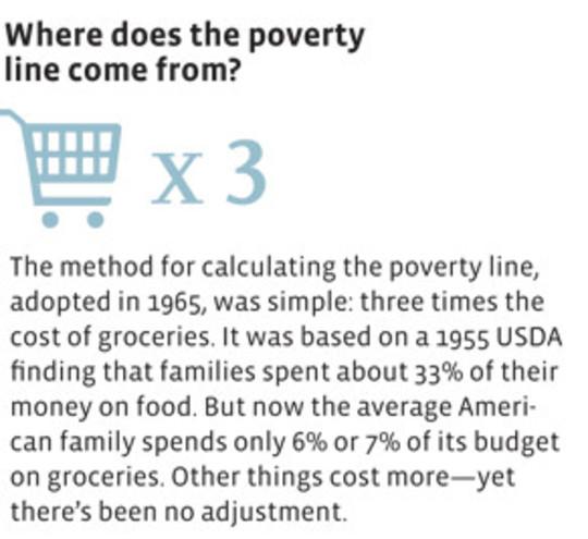 tahap kemiskinan
