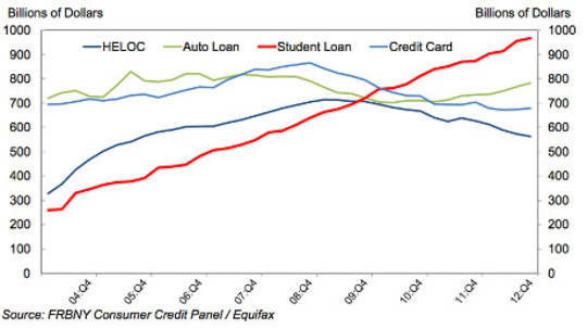 dívida estudantil