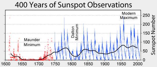 400 лет солнечных пятен