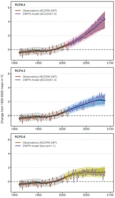 مدل آب و هوا
