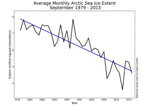 années suivant le climat de 100