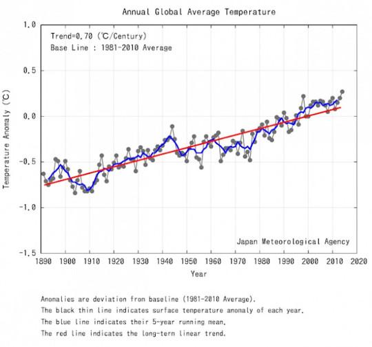 klimaattemperaturen 1 4