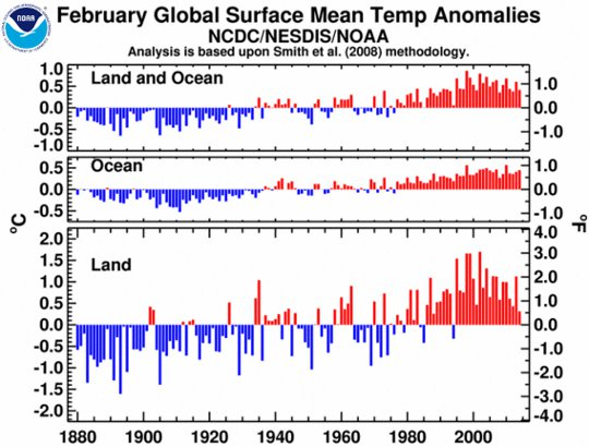 february global mean temperatures