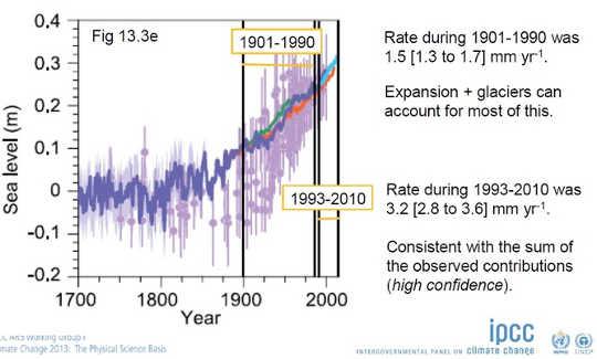 Havsnivåhöjningen har accelererat. IPCC AR5