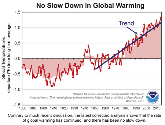 global warming 11 29