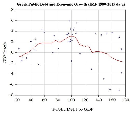 debito greco1