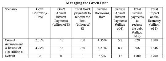 debito greco2