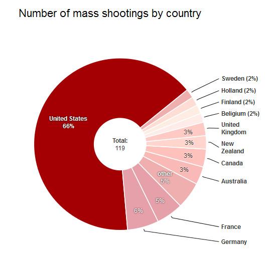 बड़े पैमाने पर शूटिंग