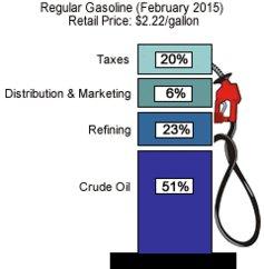 цены на бензин 3 15