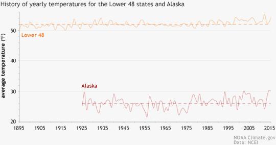 De tio snabbast uppvärmda amerikanska staterna, baserade på US Historical Climatology Network data från NOAA NCEI.