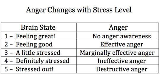 Ärger ändert sich
