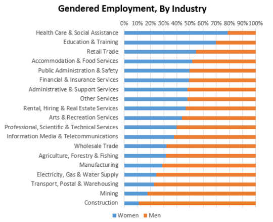 Gendered Employment, By Industry. Australian Bureau of Statistics