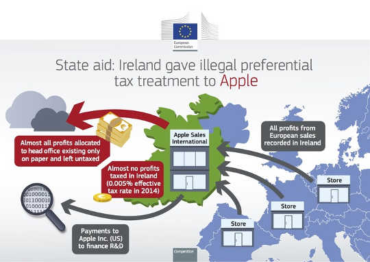Paggamot ng buwis sa Ireland sa Apple. European Commission