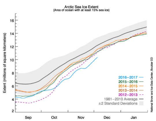 arktisk uppvärmning2 12 23