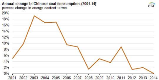Chine changement climatique
