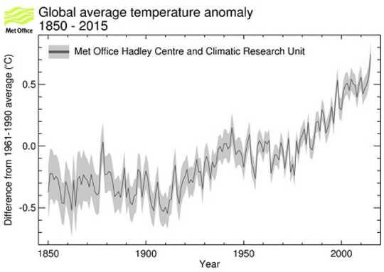 Terlalu panas? 2015 sebenarnya adalah tahun yang terpanas dalam rekod. Pejabat Bertemu, CC BY-NC-SA