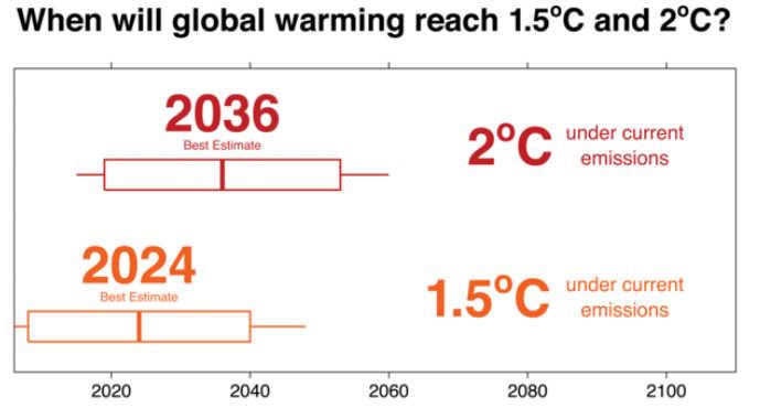 Timeline animata che mostra le migliori stime attuali di quando le temperature medie globali aumenteranno oltre 1.5 ℃ e 2 ℃ sopra i livelli preindustriali. Le caselle rappresentano gli intervalli di confidenza 90%; i baffi mostrano l'intera gamma. Andrew King, l'autore ha fornito