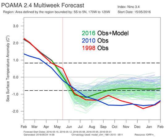 eLa disminución observada y pronosticada de 2015-16 El Niño, en comparación con el evento de registro de 1997-98 y el anterior El Niño en 2009-10 Australian Bureau of Meteorology, autor proporcionado