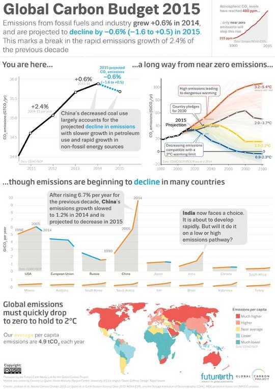 الانبعاثات 1 28