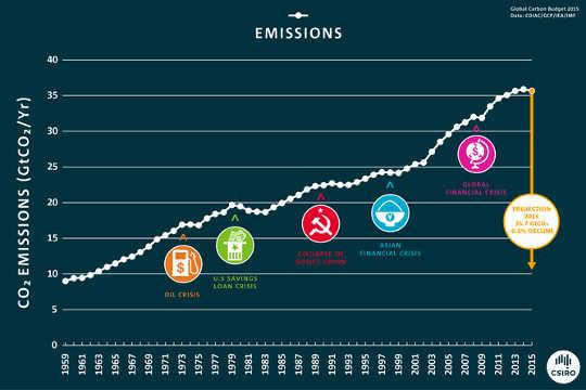 في الماضي كل مرة انخفضت الانبعاثات قد ارتبطت مع الركود الاقتصادي. CSIRO / مشروع الكربون العالمي
