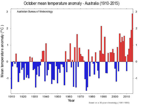 L'Australia ha registrato il suo ottobre più caldo mai registrato in 2015. Bureau of Meteorology, Author provided