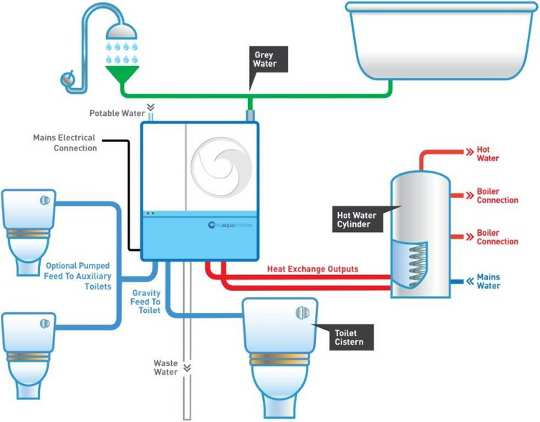 Greywater recycling stelsel met hitte herstel. Wipeout 997 / Wikimedia, CC BY-SA