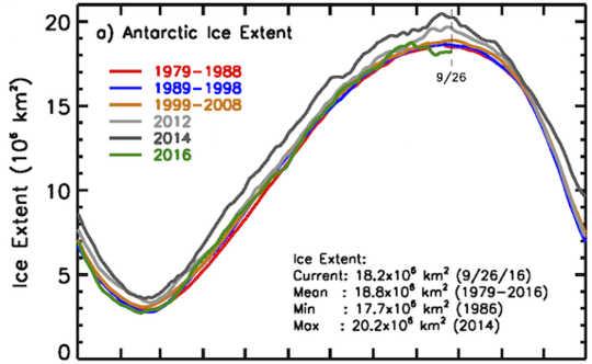 Record High auf Rekordtief: Was passiert in der Antarktis?