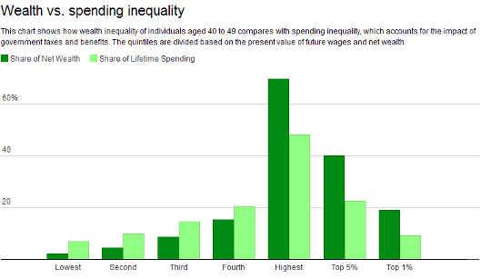 Sursa: Studiul Rezervei Federale din 2013 privind finanțele consumatorilor, inegalitatea SUA, progresivitatea fiscală și descurajarea muncii: o contabilitate intrageneratională