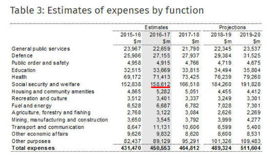 Australische Haushaltsausgaben. Australisches Schatzamt