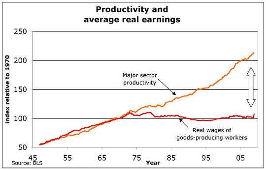 बहुत अधिक उत्पादकता; अधिक कमाई नहीं अमेरिकी श्रम सांख्यिकी विभाग
