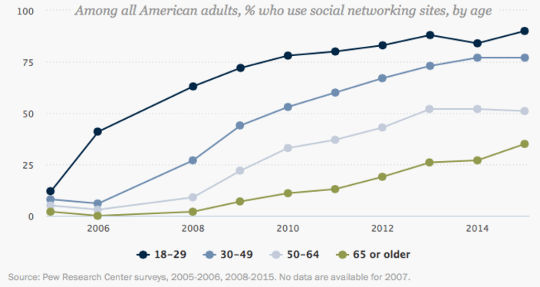 social networking pew data