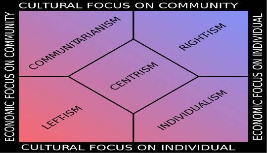 Rode sociale waarden versus blauw: kunnen we weten wat werkt?