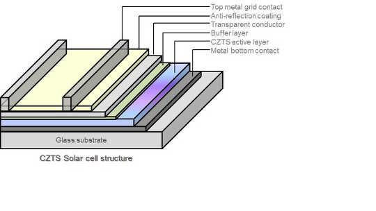 Strukturen av en CZTS solcell. Tara Dhakal / Binghamton University, författare tillhandahållen