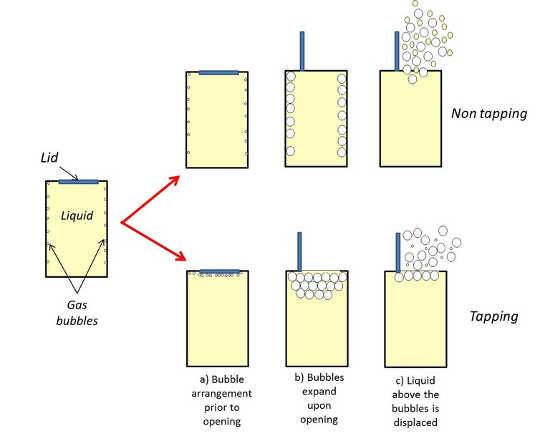 Şekil 2: Açmadan önce bir kutuyu tıklatmanın fışkırmayı azaltabileceği için olası bir mekanizma. Bu makale için özel olarak çizilen diyagram