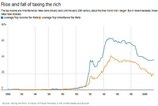 Are We Ready To Raise Taxes On The Rich?
