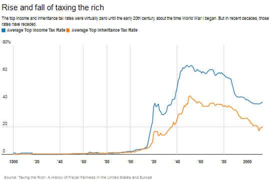 کیا ہم امیر پر ٹیکس بڑھانے کے لئے تیار ہیں؟