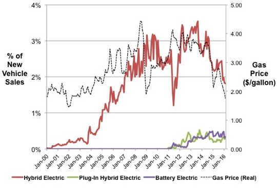 After rising during a period of high gas prices, sales of hybrids and electric cars have started to plateau and fall. HybridCars.com, U.S. Energy Information Administration, Author provided
