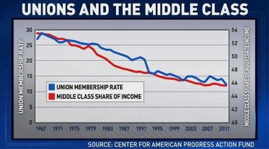 Weaker Unions Have Also Cut Nonunion Paychecks?