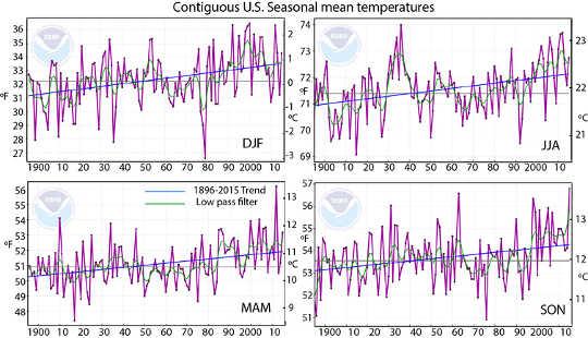 온난화는 모든 계절에 분명하지만 가장 뛰어난 값은 3 월 -4 월 -5 월 2012 및 1 월 및 7 월뿐 아니라 9 월 -10 월 -11 월 2015입니다. NOAA 데이터에서 수정되었습니다. 작성자 제공