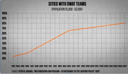 स्वात टीमों के साथ शहर