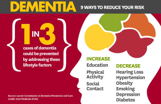 Nine factors that play a role in dementia.