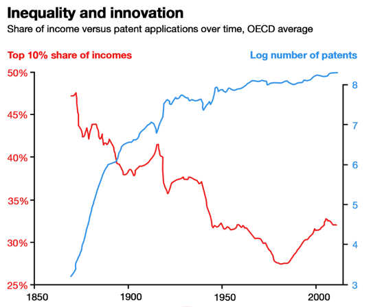 inequality and innovation