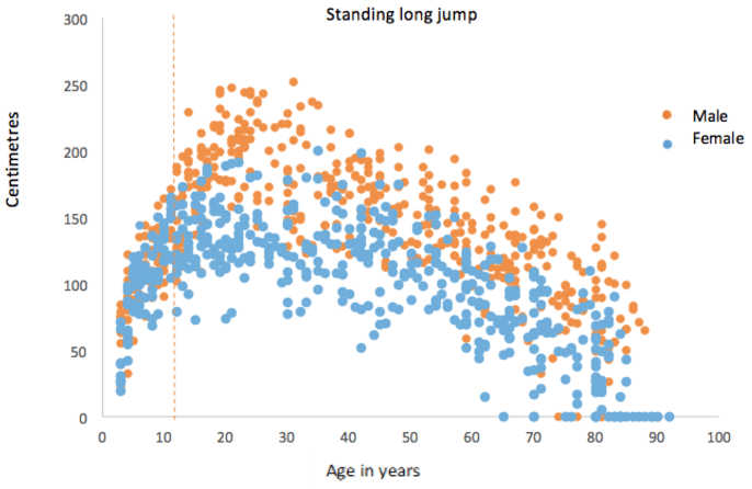 Before the age of 12, boys and girls do just as well as each other in the standing long jump.