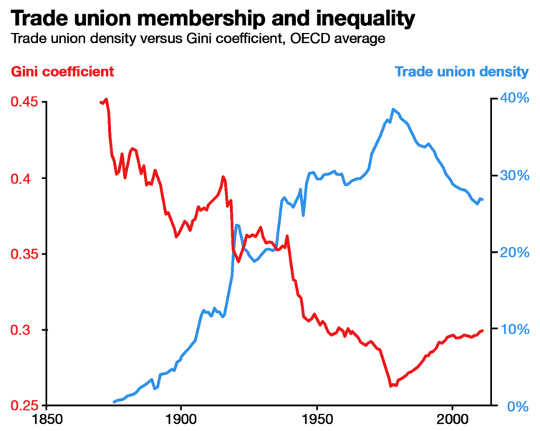 trade unions and inequality