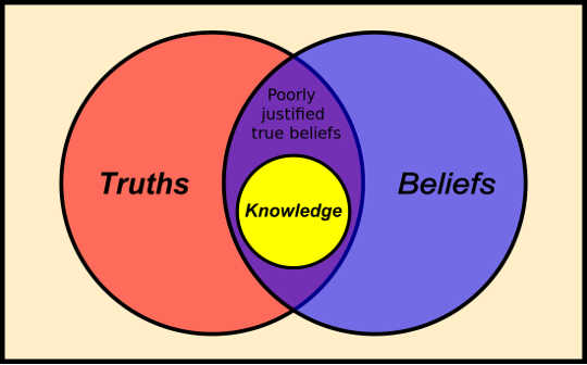 How Do You Know That What You Know Is True?