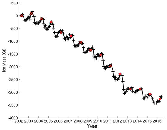 Change in total mass of the Greenland Ice Sheet (in Gt) from 2002 to 2016.