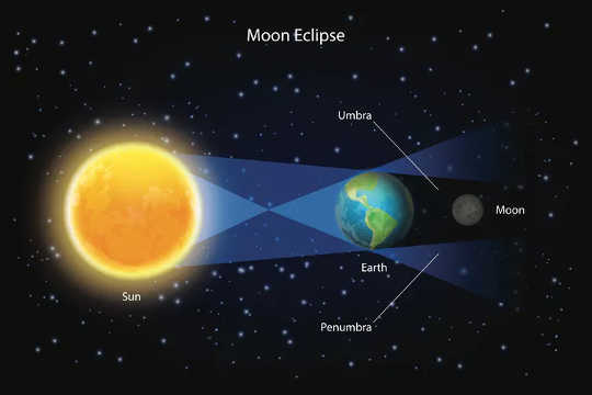 Blood Moon: Lunar Eclipse Myths From Around The World